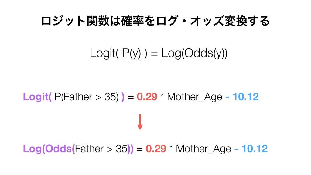 ϩδοτؔ֬ΛϩάɾΦοζม͢Δ Logit( P(y) ) = Log(Odds(y...