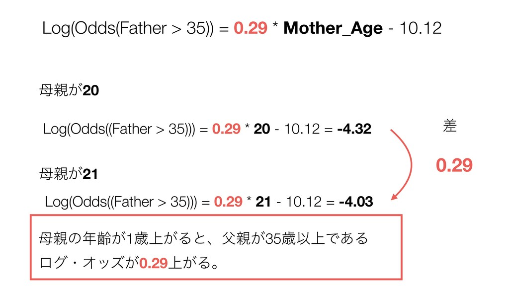 Log(Odds((Father > 35))) = 0.29 * 20 - 10.12 = ...