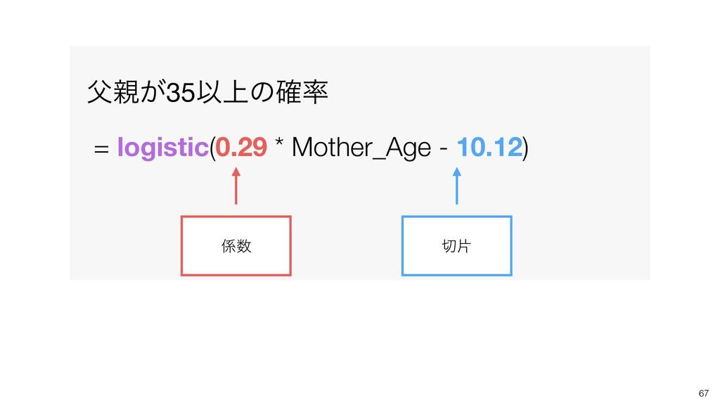 67 ͕35Ҏ্ͷ֬  = logistic(0.29 * Mother_Age - 1...