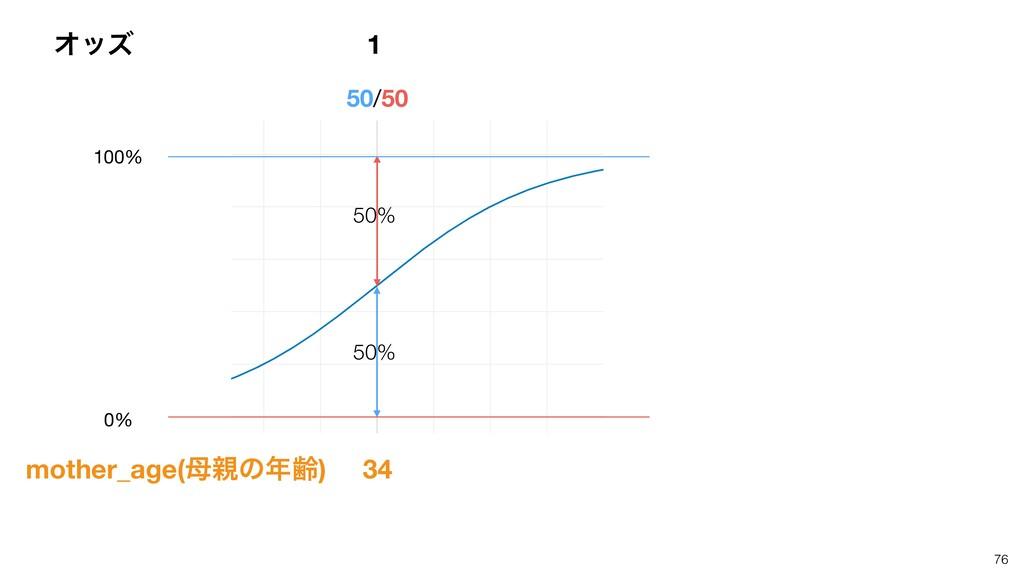 76 Φοζ 1 50% 50% 50/50 34 mother_age(ͷྸ) 100...