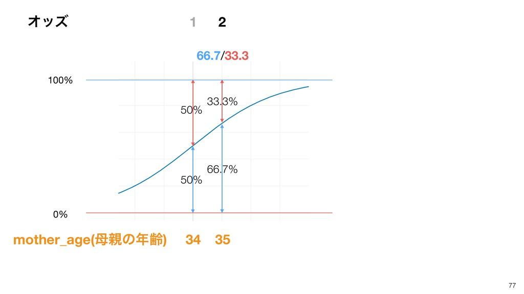 77 1 50% 50% 66.7/33.3 2 33.3% 66.7% 34 35 Φοζ ...