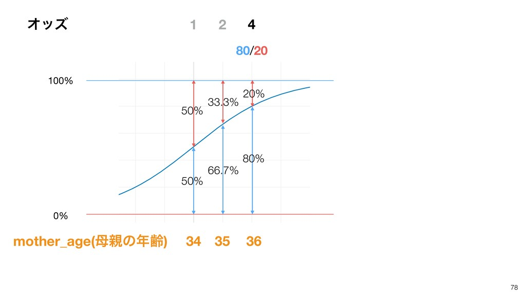 78 1 50% 50% 80/20 2 33.3% 66.7% 34 35 20% 80% ...