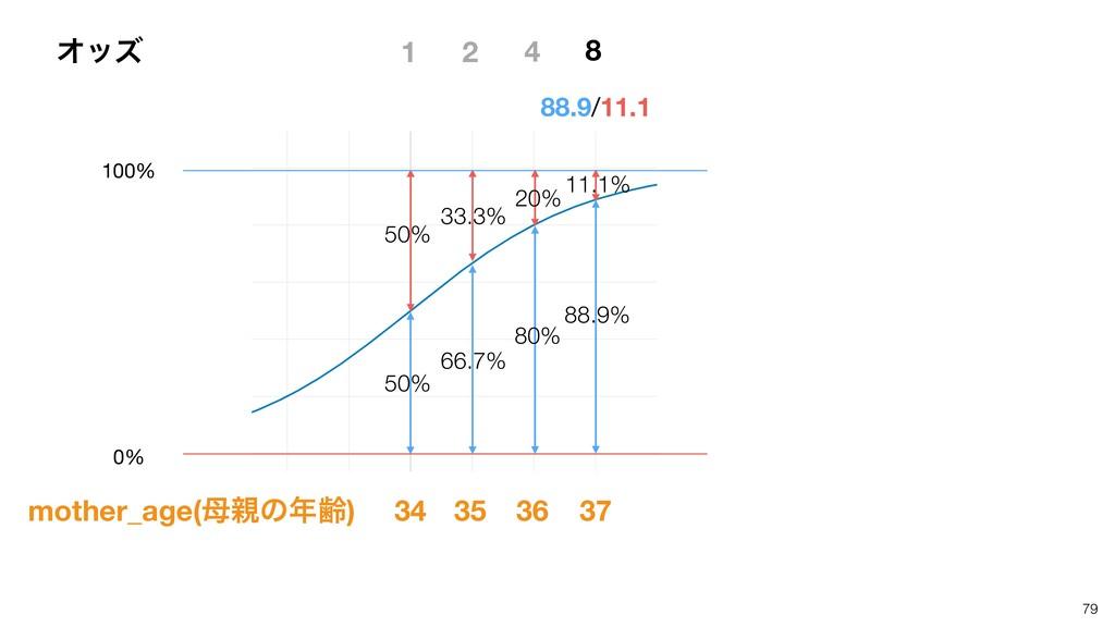 79 1 50% 50% 88.9/11.1 33.3% 66.7% 34 35 20% 80...