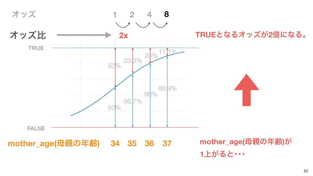 82 TRUE FALSE 1 50% 50% 33.3% 66.7% 20% 80% 11....