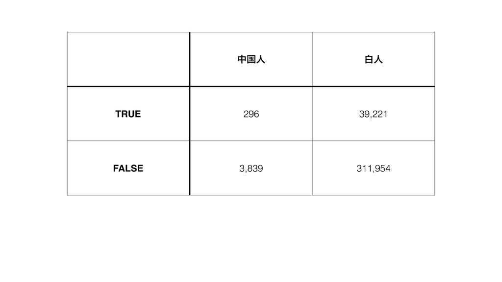 தࠃਓ നਓ TRUE 296 39,221 FALSE 3,839 311,954