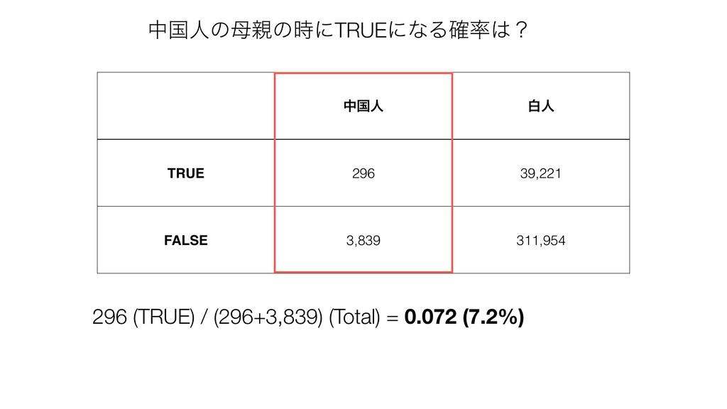 தࠃਓ നਓ TRUE 296 39,221 FALSE 3,839 311,954 தࠃਓͷ...