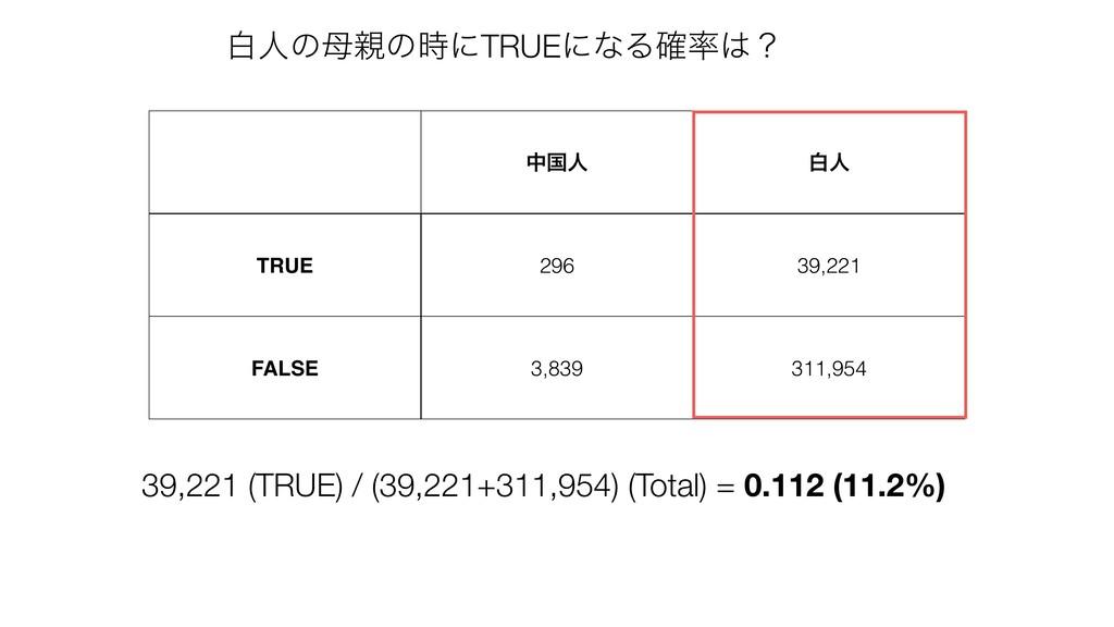 தࠃਓ നਓ TRUE 296 39,221 FALSE 3,839 311,954 39,2...