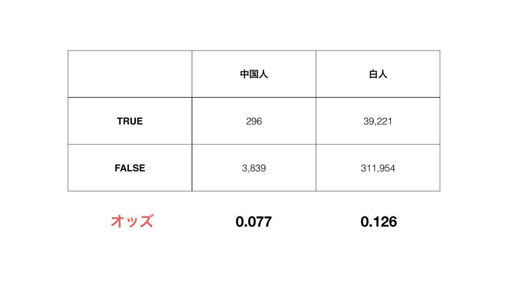 தࠃਓ നਓ TRUE 296 39,221 FALSE 3,839 311,954 0.12...