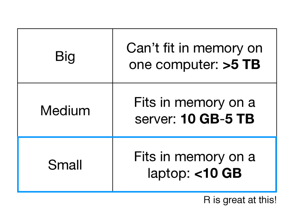 Big Can't fit in memory on one computer: >5 TB M...