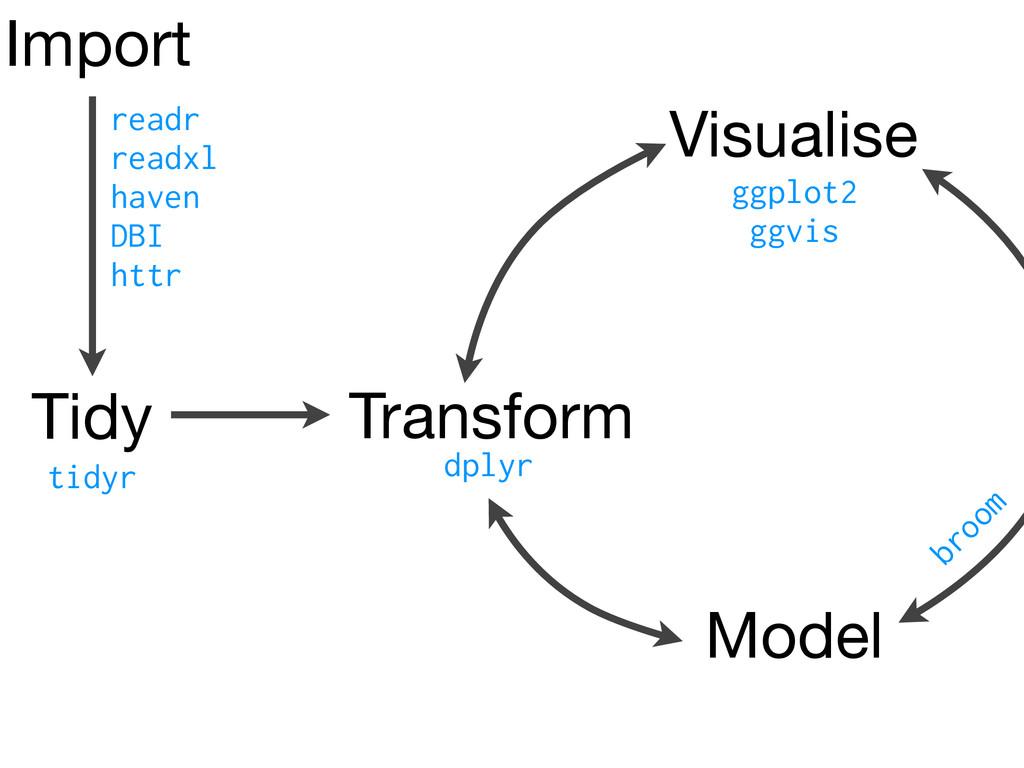 Transform Visualise Model tidyr dplyr Tidy Impo...