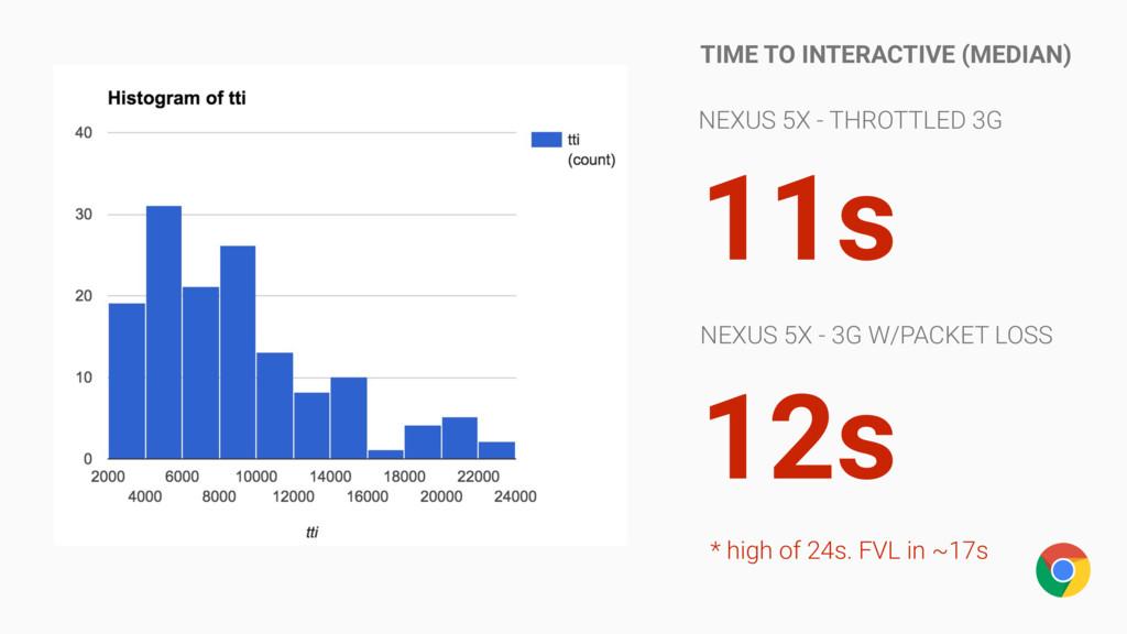 NEXUS 5X - THROTTLED 3G NEXUS 5X - 3G W/PACKET ...