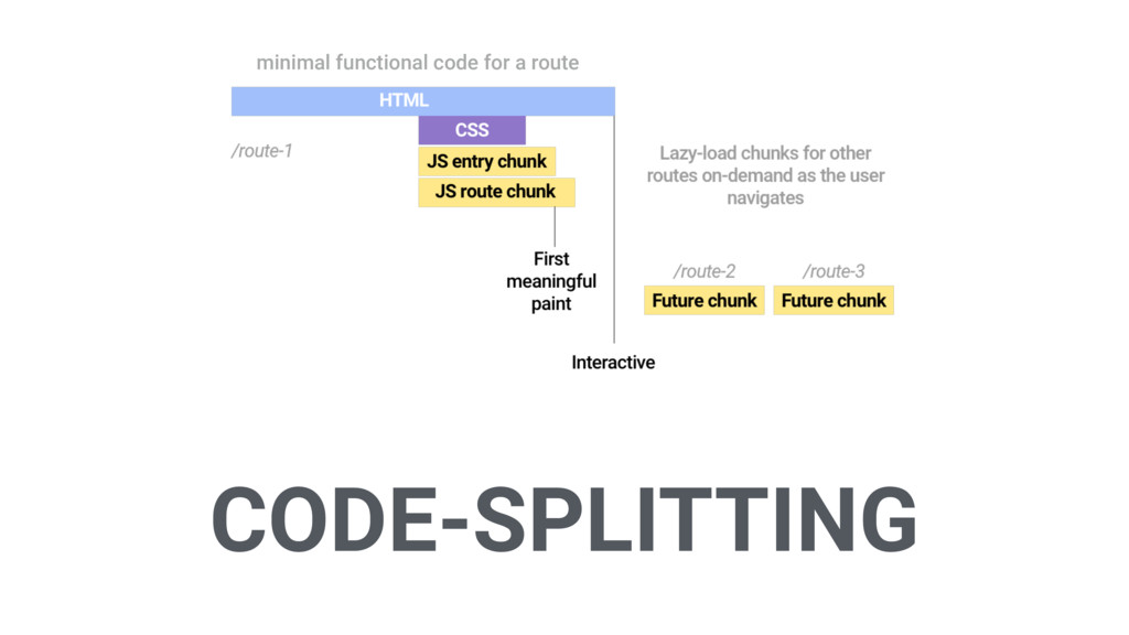 CODE-SPLITTING minimal functional code for a ro...