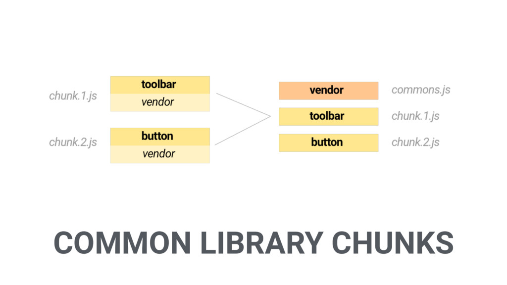 COMMON LIBRARY CHUNKS
