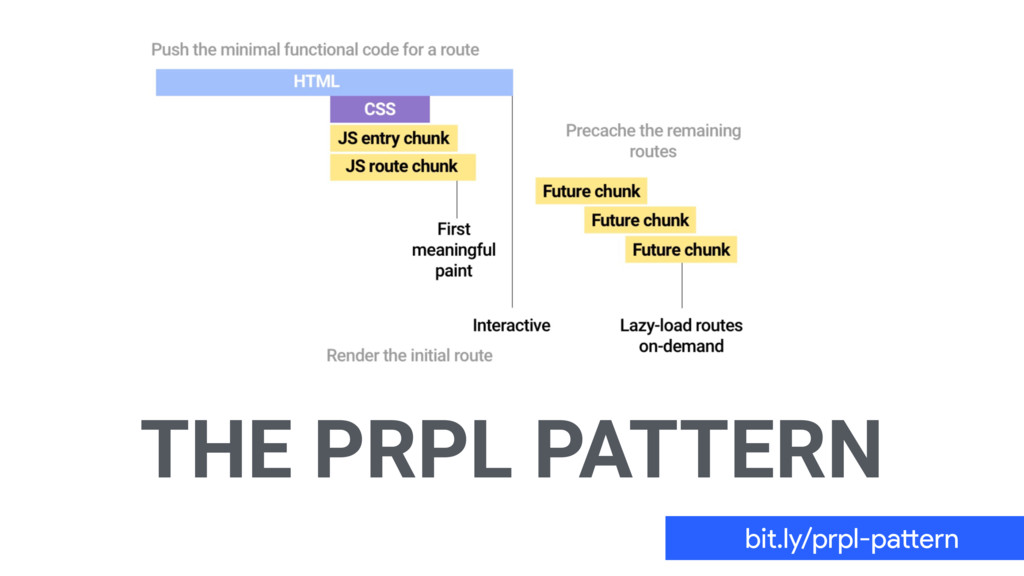 THE PRPL PATTERN bit.ly/prpl-pacern