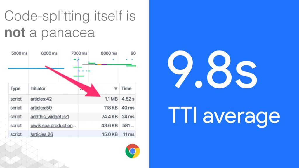 Code-splitting itself is not a panacea 9.8s TTI...