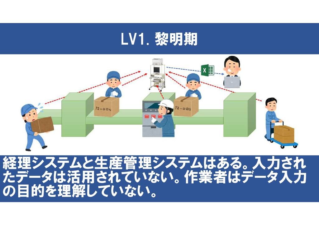 LV1. 黎明期 経理システムと生産管理システムはある。入力され たデータは活用されていない。...