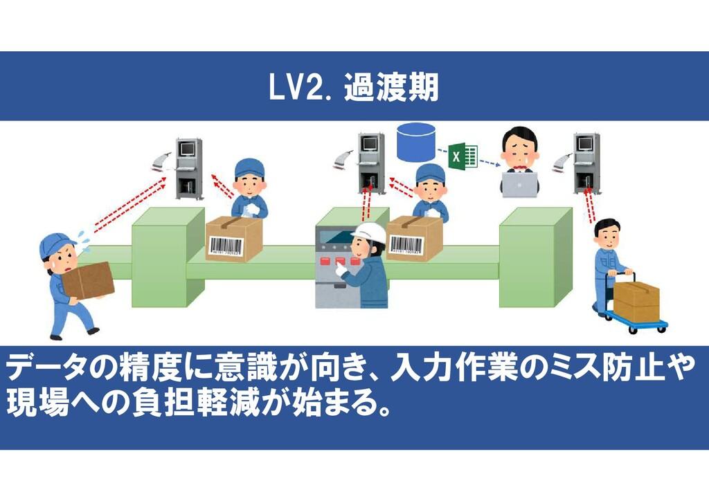LV2. 過渡期 データの精度に意識が向き、入力作業のミス防止や 現場への負担軽減が始まる。