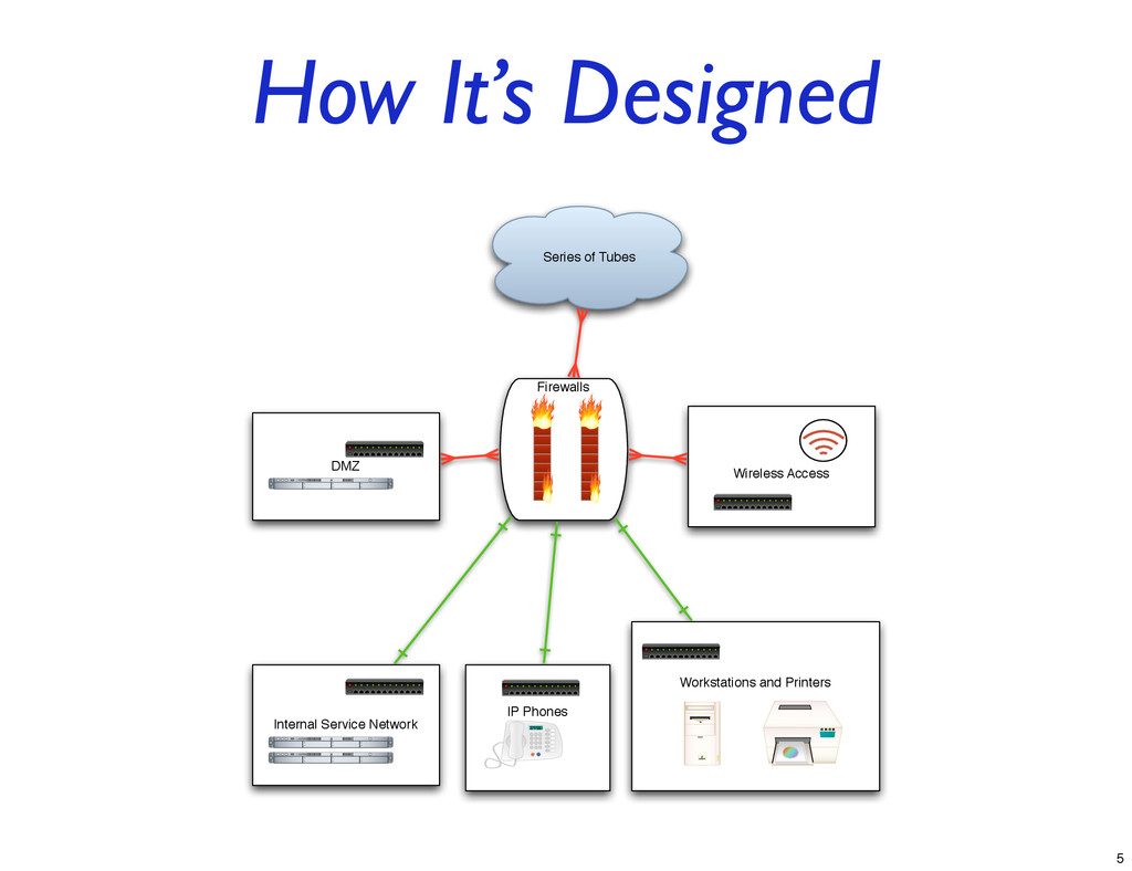 How It's Designed Series of Tubes Firewalls Wir...