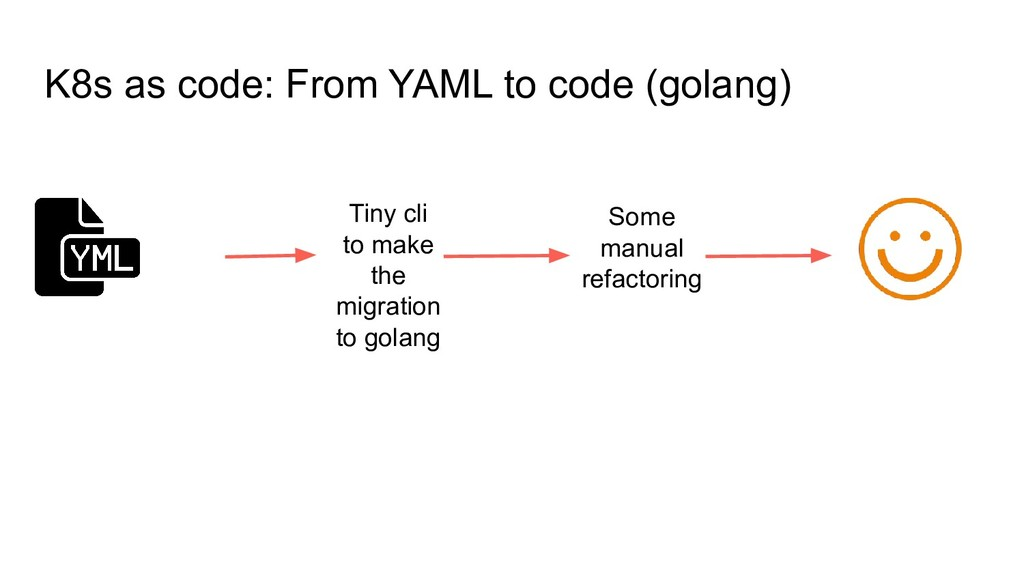 K8s as code: From YAML to code (golang) Tiny cl...