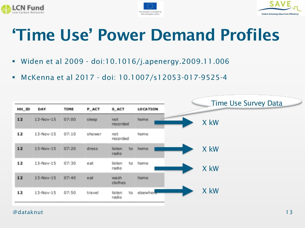 @dataknut 'Time Use' Power Demand Profiles 13 §...