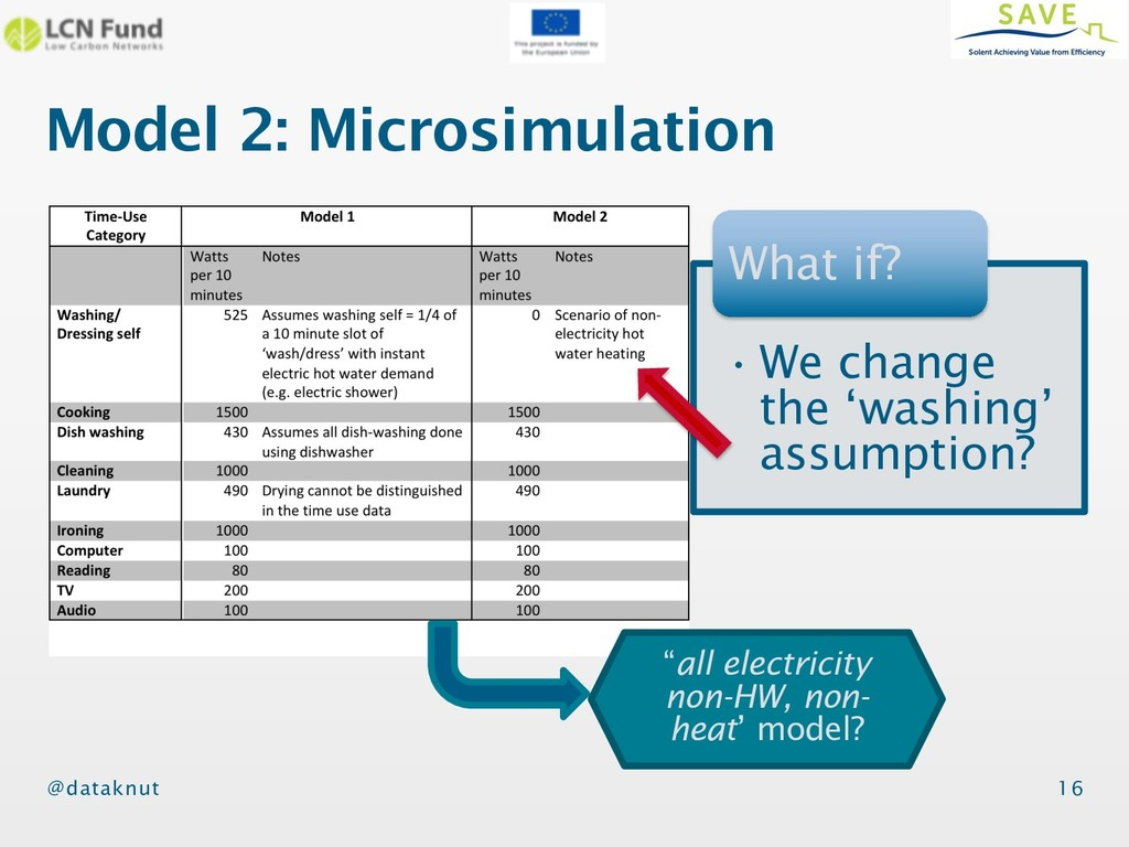 @dataknut Model 2: Microsimulation 16 •We chang...