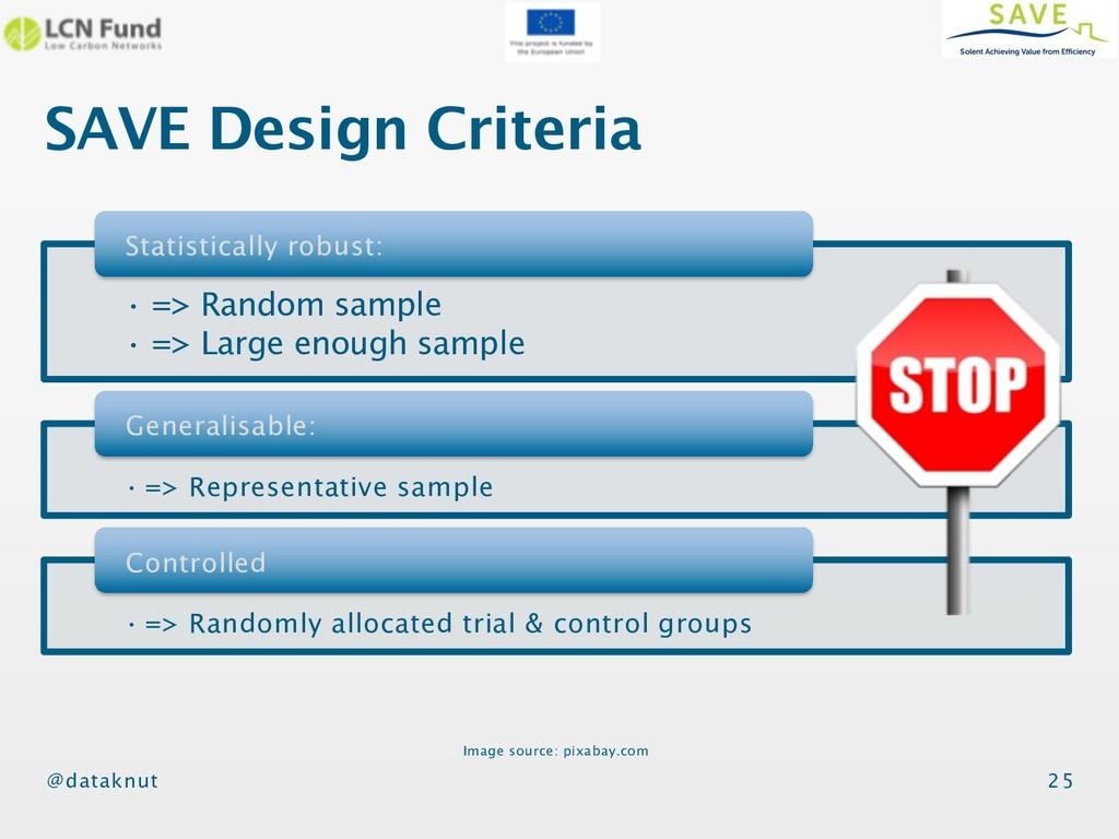 @dataknut SAVE Design Criteria 25 • => Random s...