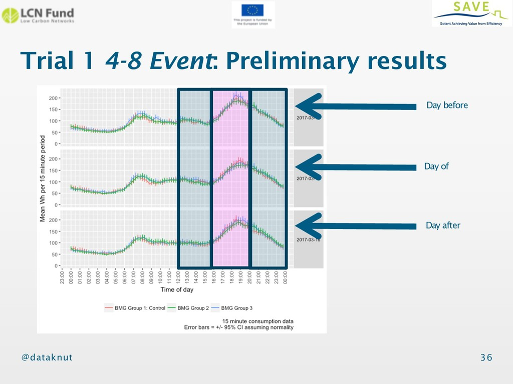 @dataknut Trial 1 4-8 Event: Preliminary result...