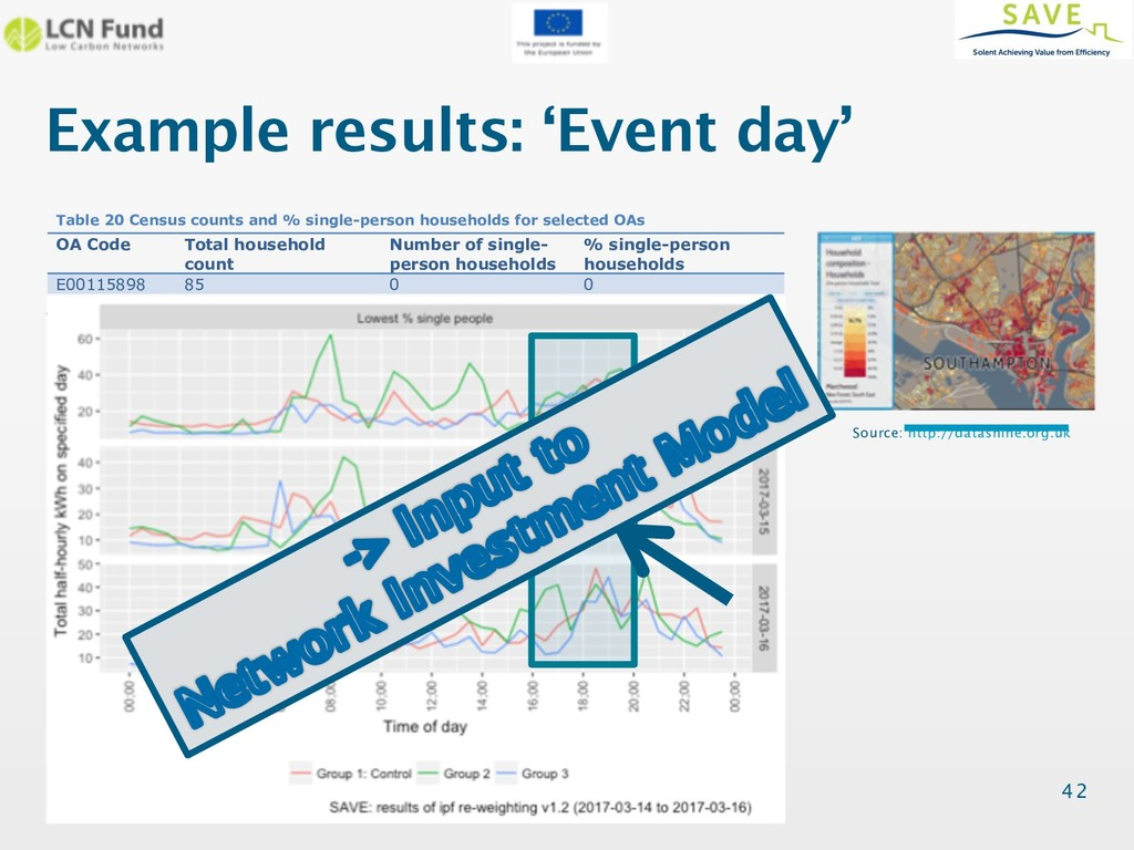 @dataknut Example results: 'Event day' 42 To il...