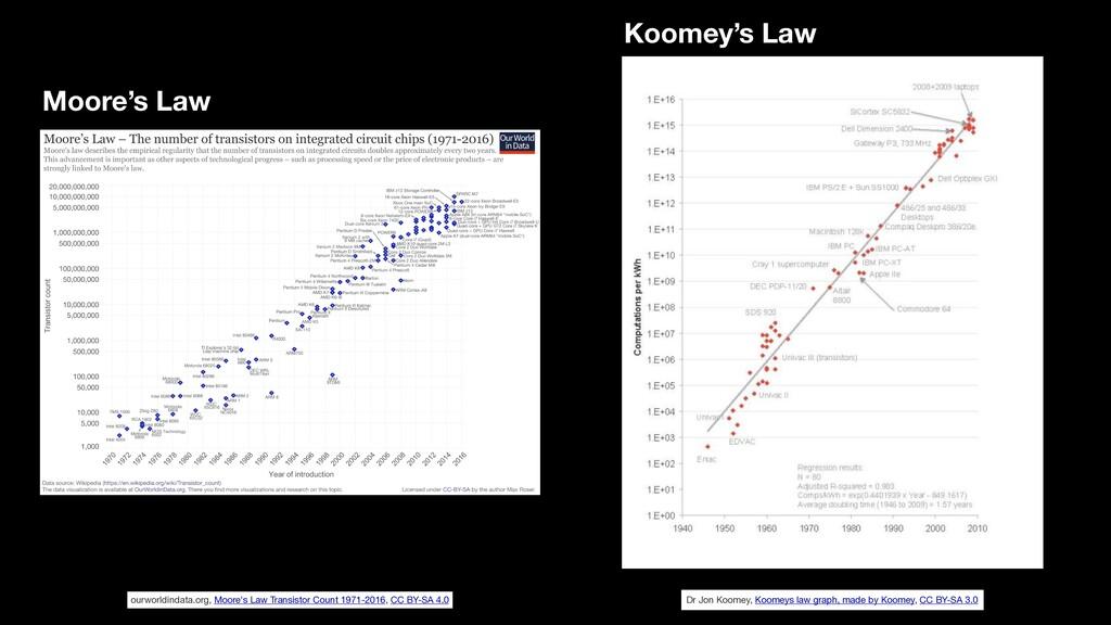Dr Jon Koomey, Koomeys law graph, made by Koome...