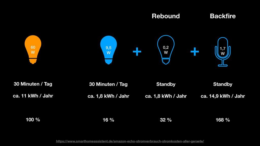 9,5 W 0,2 W Standby  ca. 1,8 kWh / Jahr 32 ...