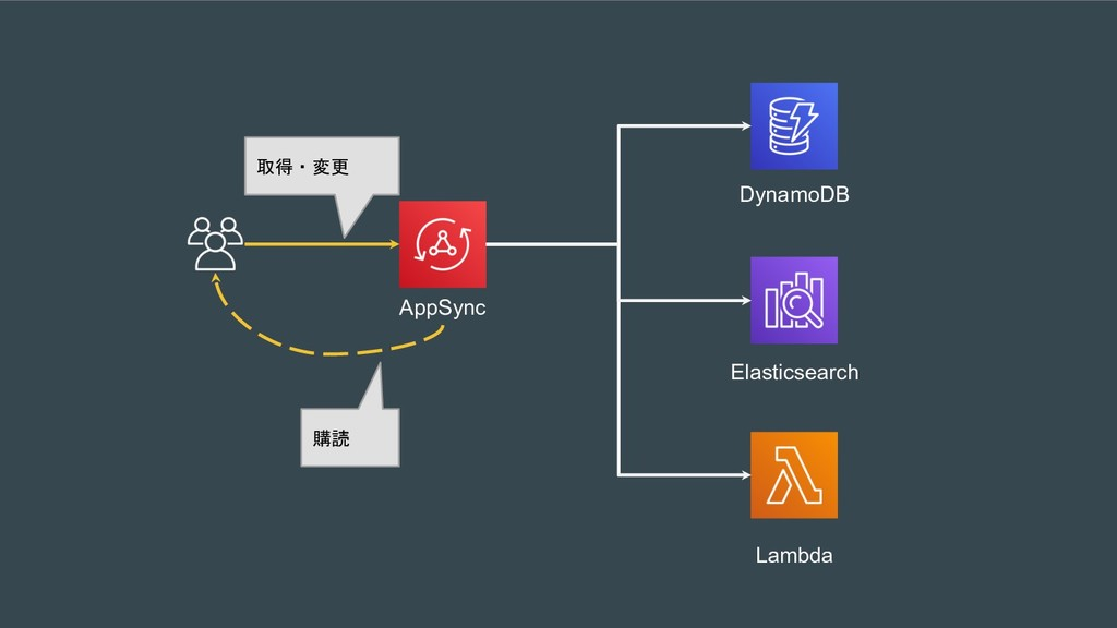 AppSync   DynamoDB Elasticsearch Lambda