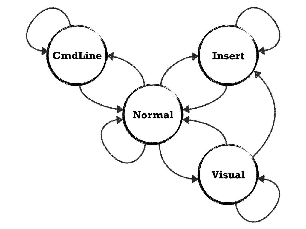 Normal Insert Visual CmdLine