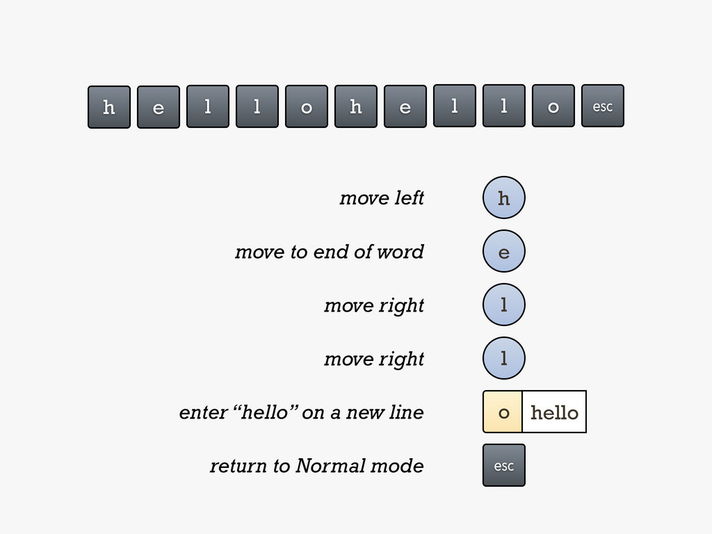 h e l l o h e l l o ␛ h move left e move to end...