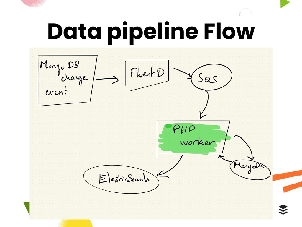 Data pipeline Flow