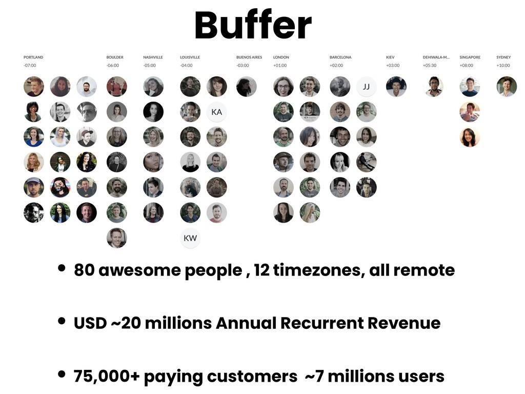 Buffer • 80 awesome people , 12 timezones, all ...