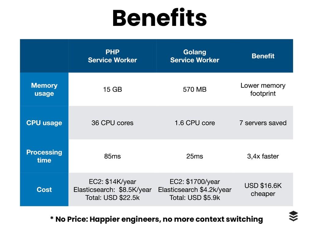 Benefits * No Price: Happier engineers, no more...