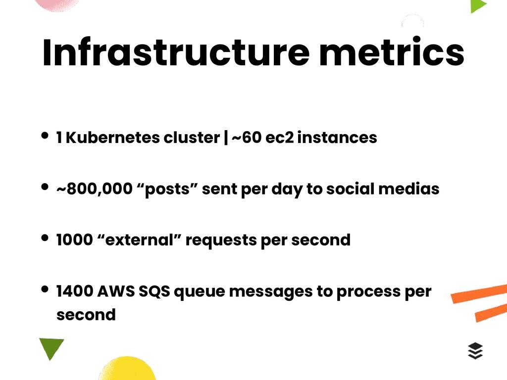 Infrastructure metrics • 1 Kubernetes cluster |...