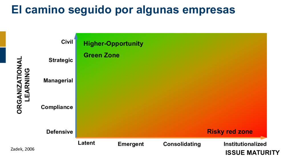 Defensive Latent Risky red zone Higher-Opportun...