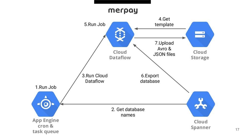 17 Cloud Dataflow Cloud Storage Cloud Spanner Ap...