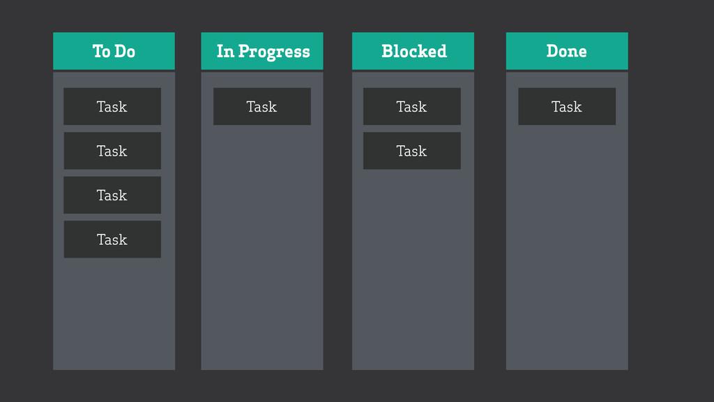 To Do In Progress Blocked Done Task Task Task T...