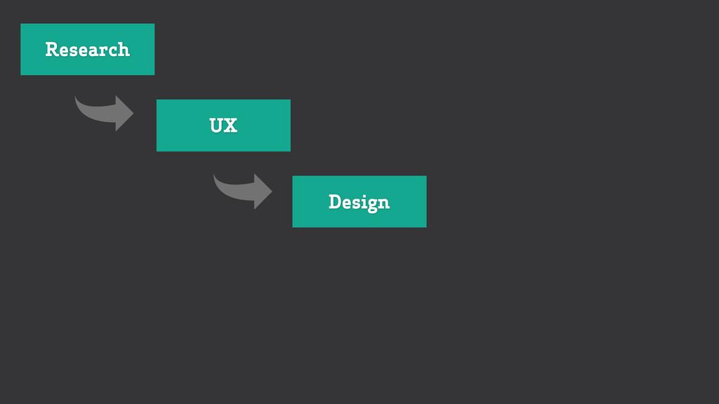 Research UX Design