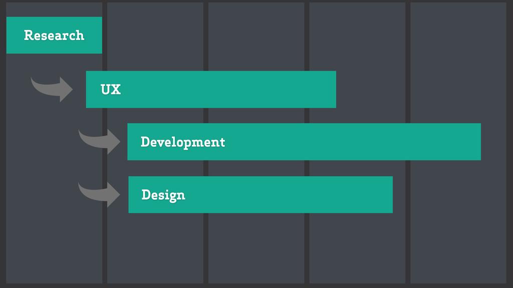 Research UX Design Development