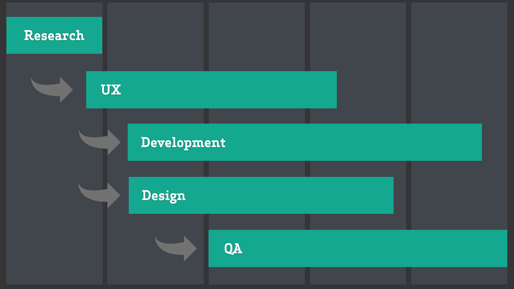 Research UX Design Development QA