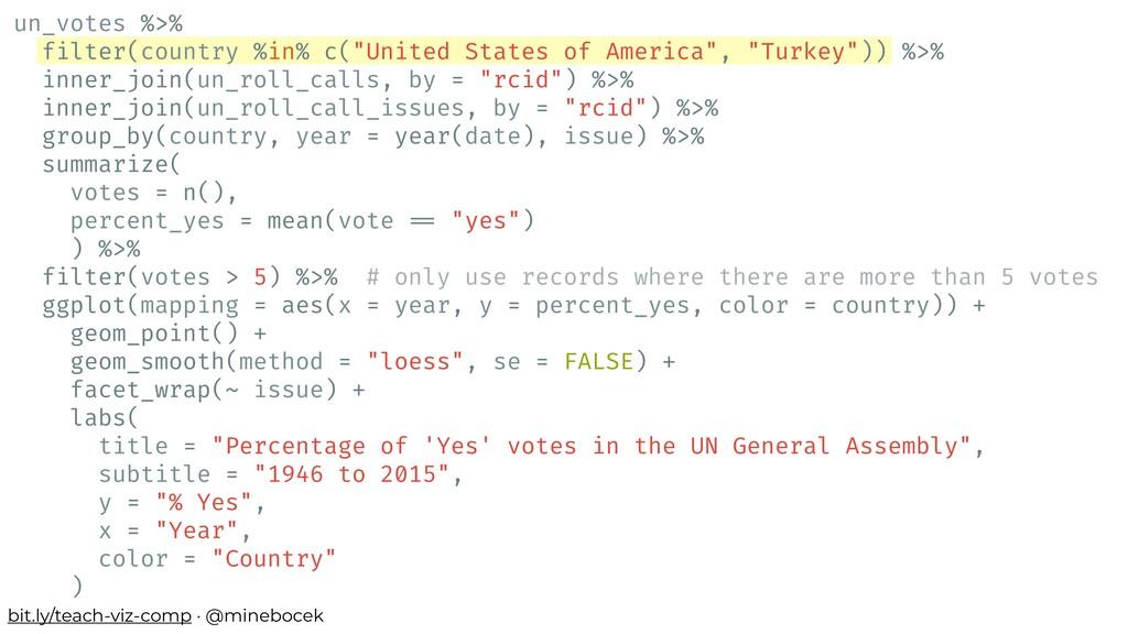 bit.ly/teach-viz-comp · @minebocek un_votes %>%...