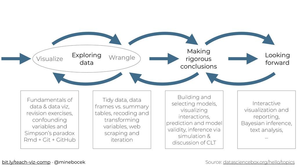 Source: datasciencebox.org/hello/topics Making ...