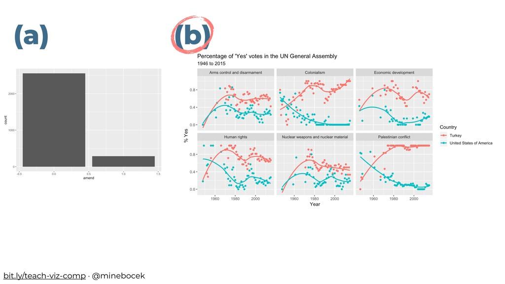 (a) (b) bit.ly/teach-viz-comp · @minebocek