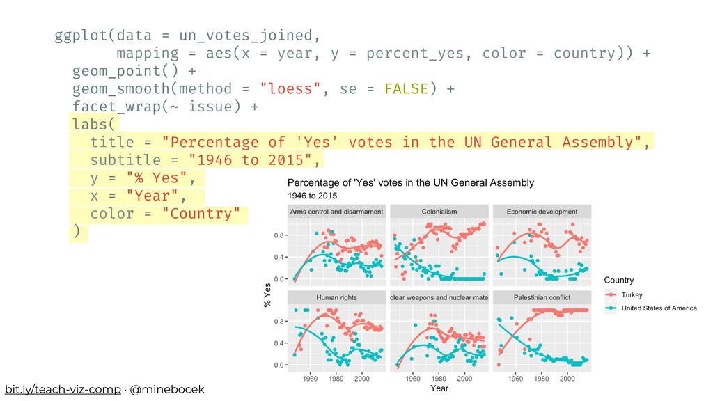 ggplot(data = un_votes_joined, mapping = aes(x ...