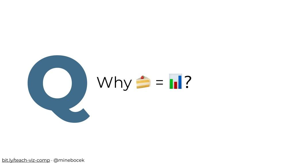 Why  = ? Q bit.ly/teach-viz-comp · @minebocek