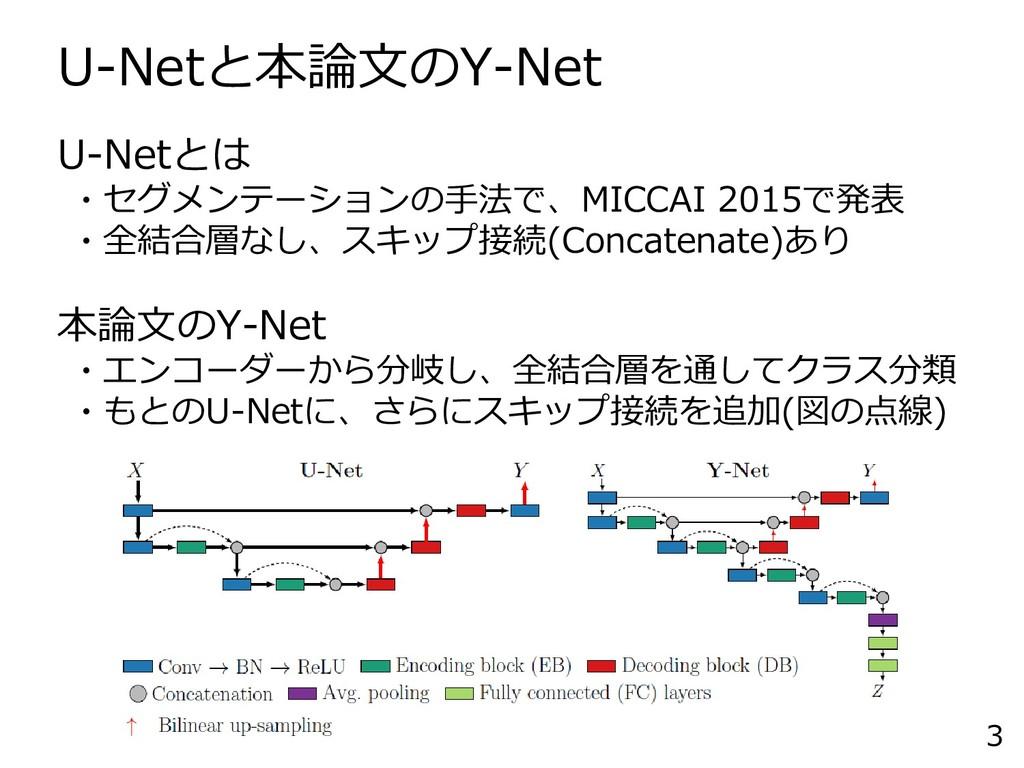 U-Netと本論文のY-Net 3 U-Netとは ・セグメンテーションの手法で、MICCAI...