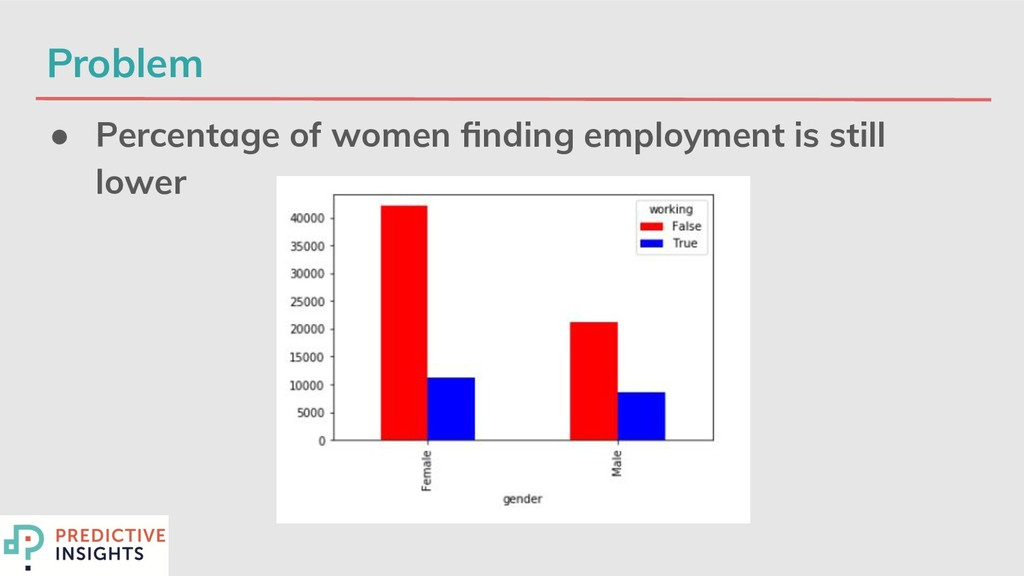 Problem ● Percentage of women finding employment...